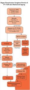 bagan penyelesaian sengketa pemilu di PT TUN dan MA